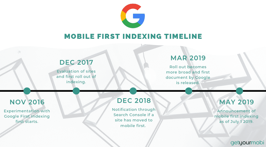 mobile first indexing timeline